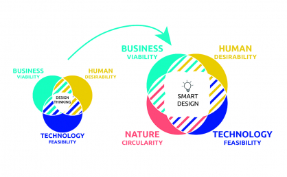 From design thinking to circular design - driver of innovation.jpg